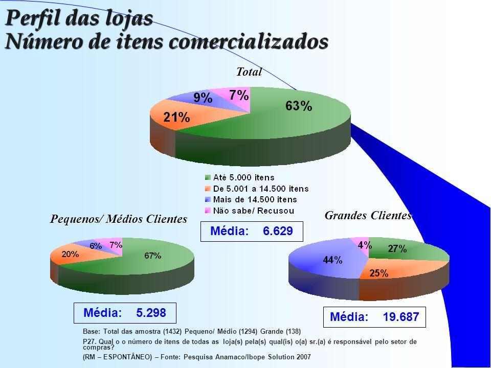 Base: Total das amostra (1432) Pequeno/ Médio (1294) Grande (138) P27.
