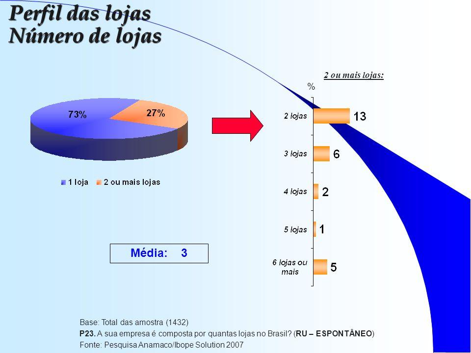 Base: Total das amostra (1432) P23. A sua empresa é composta por quantas lojas no Brasil.