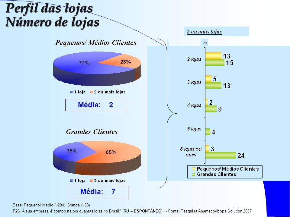% 2 ou mais lojas Base: Pequeno/ Médio (1294) Grande (138) P23.