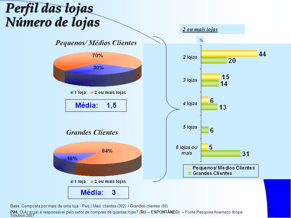 Pequenos/ Médios Clientes Grandes Clientes % 2 ou mais lojas Perfil das lojas Número de lojas Média: 3 Média: 1,5 Base: Composta por mais de uma loja - Peq./ Méd.