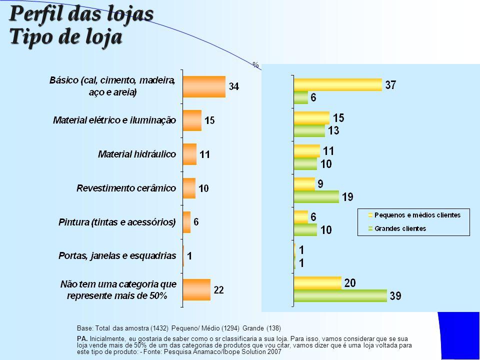 Base: Total das amostra (1432) Pequeno/ Médio (1294) Grande (138) PA.