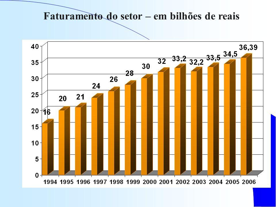 Faturamento do setor – em bilhões de reais