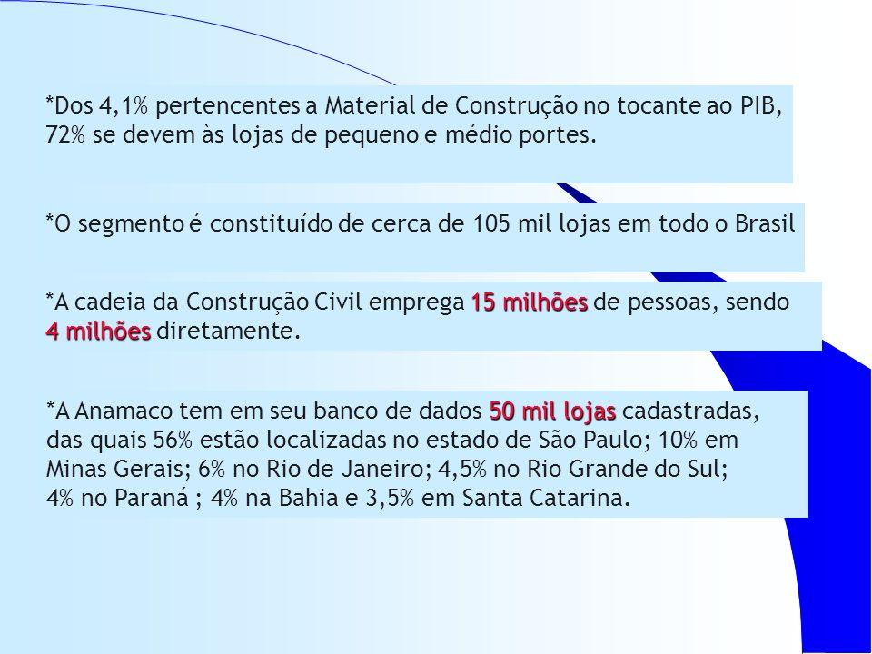 *O segmento é constituído de cerca de 105 mil lojas em todo o Brasil 15 milhões *A cadeia da Construção Civil emprega 15 milhões de pessoas, sendo 4 milhões 4 milhões diretamente.