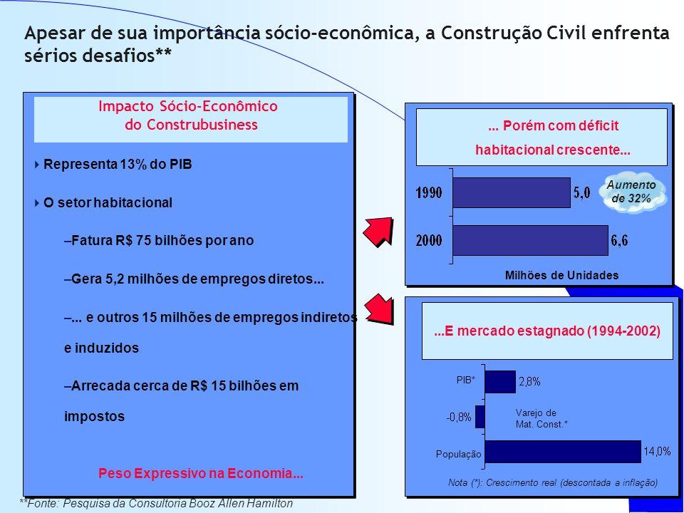 Apesar de sua importância sócio-econômica, a Construção Civil enfrenta sérios desafios** Representa 13% do PIB O setor habitacional –Fatura R$ 75 bilhões por ano –Gera 5,2 milhões de empregos diretos...
