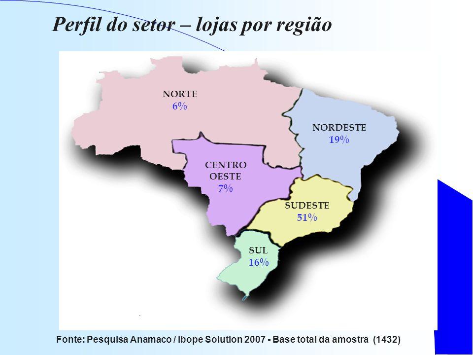 Perfil do setor – lojas por região Fonte: Pesquisa Anamaco / Ibope Solution 2007 - Base total da amostra (1432) NORTE 6% NORDESTE 19% CENTRO OESTE 7% SUDESTE 51% SUL 16%