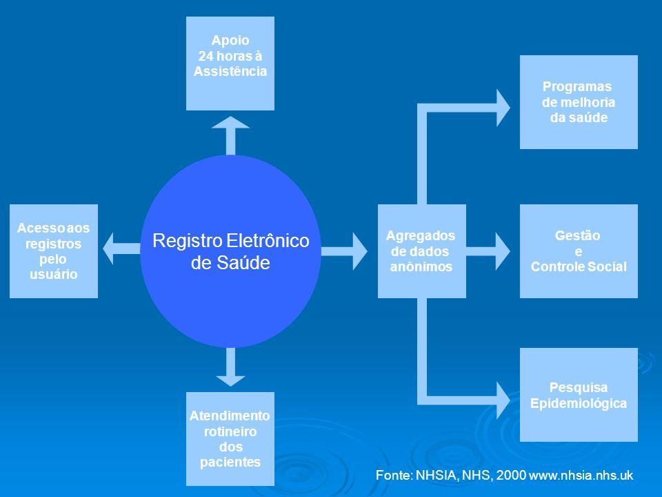 Registro Eletrônico de Saúde Atendimento rotineiro dos pacientes Acesso aos registros pelo usuário Apoio 24 horas à Assistência Agregados de dados anô