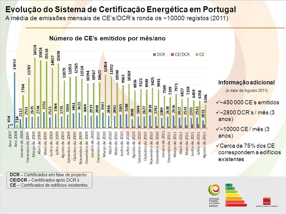 DCR – Certificados em fase de projecto CE/DCR – Certificados após DCRs CE – Certificados de edifícios existentes Número de CEs emitidos por mês/ano Informação adicional (à data de Agosto 2011) ~450 000 CEs emitidos ~2800 DCRs / mês (3 anos) ~10000 CE / mês (3 anos) Cerca de 75% dos CE correspondem a edifícios existentes Evolução do Sistema de Certificação Energética em Portugal A média de emissões mensais de CEs/DCRs ronda os ~10000 registos (2011)