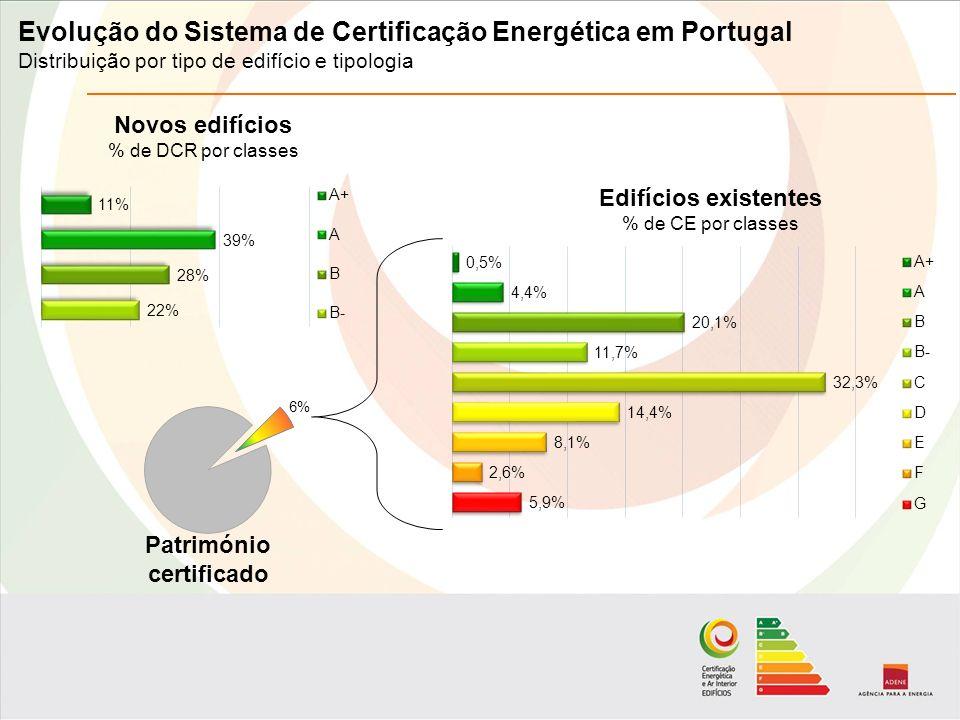 Evolução do Sistema de Certificação Energética em Portugal Distribuição por tipo de edifício e tipologia Novos edifícios % de DCR por classes Edifícios existentes % de CE por classes Património certificado