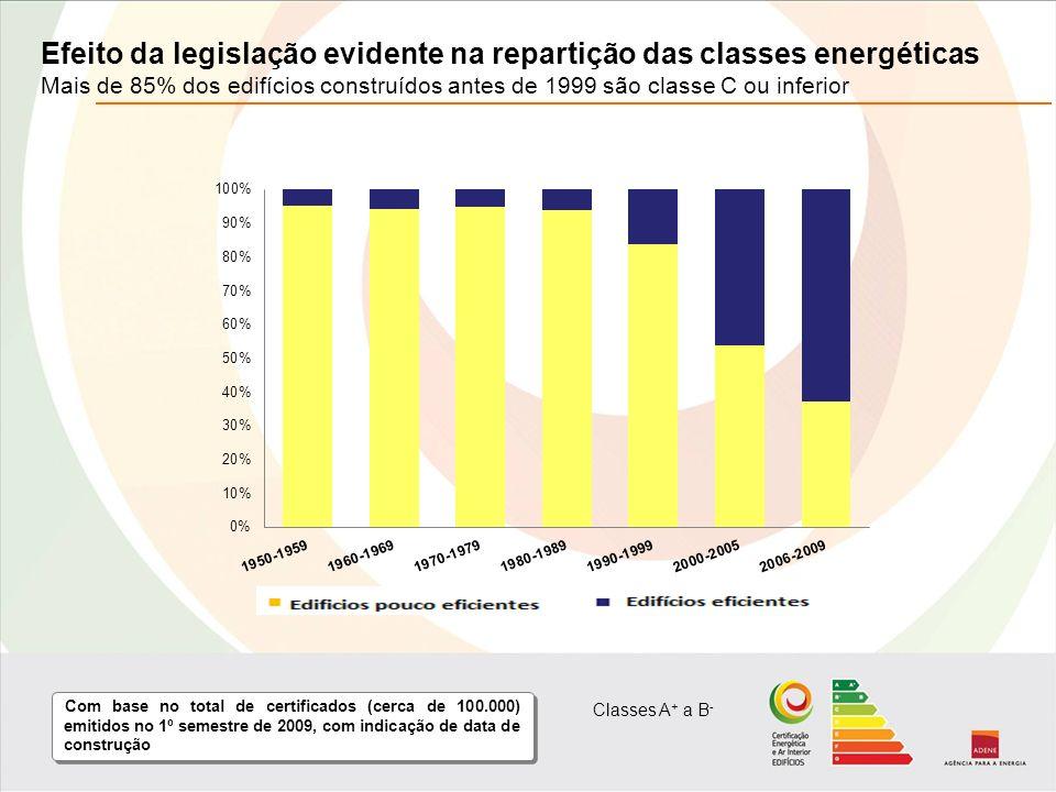 Efeito da legislação evidente na repartição das classes energéticas Mais de 85% dos edifícios construídos antes de 1999 são classe C ou inferior Com base no total de certificados (cerca de 100.000) emitidos no 1º semestre de 2009, com indicação de data de construção Classes A + a B -