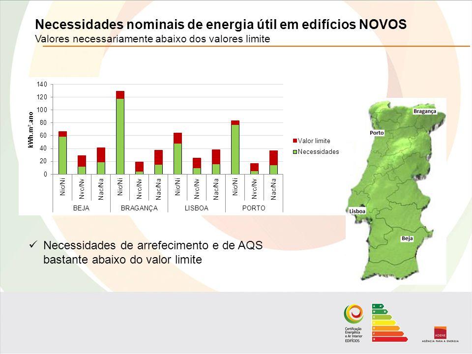 Necessidades nominais de energia útil em edifícios NOVOS Valores necessariamente abaixo dos valores limite Necessidades de arrefecimento e de AQS bastante abaixo do valor limite