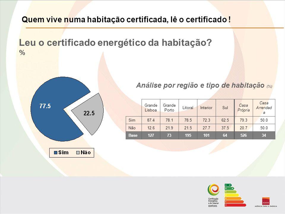 Leu o certificado energético da habitação.