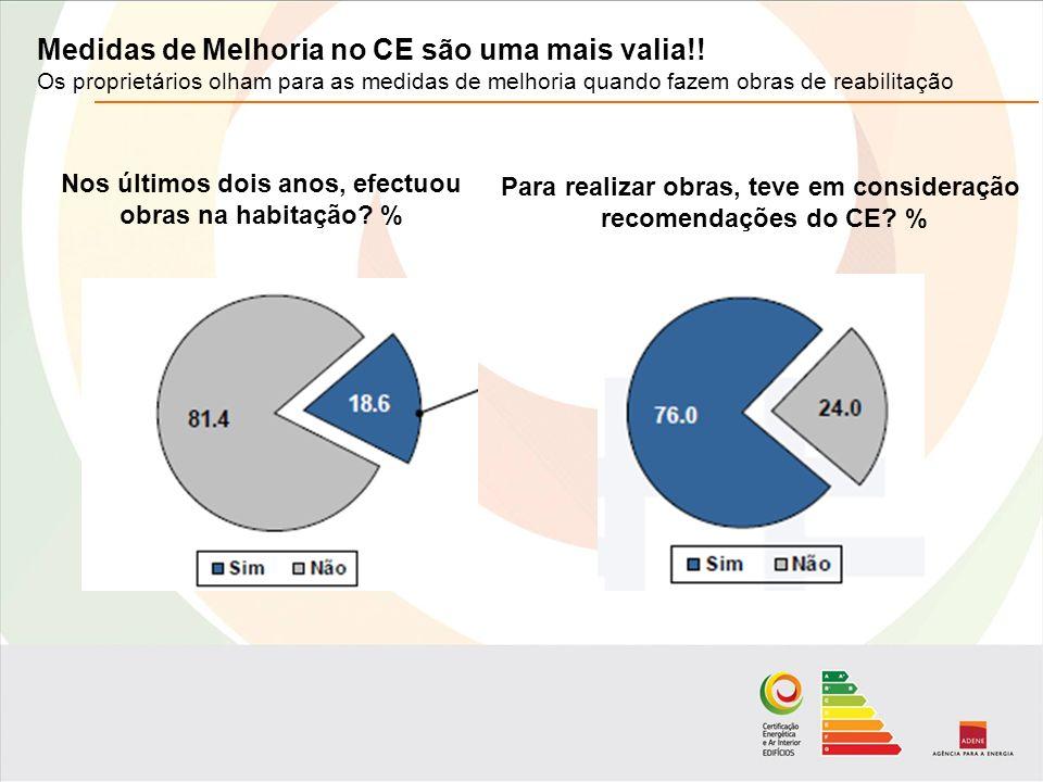 Medidas de Melhoria no CE são uma mais valia!.