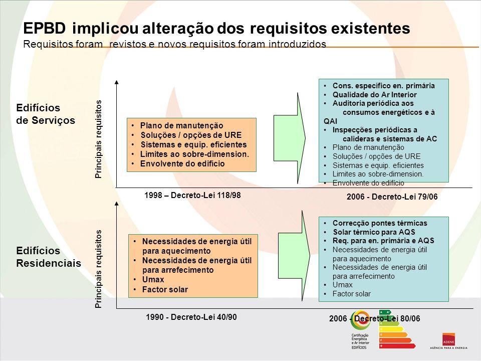 Correcção pontes térmicas Solar térmico para AQS Req.