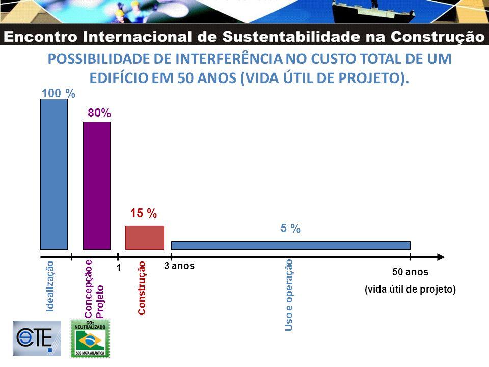POSSIBILIDADE DE INTERFERÊNCIA NO CUSTO TOTAL DE UM EDIFÍCIO EM 50 ANOS (VIDA ÚTIL DE PROJETO). Idealização Concepção e Projeto 100 % 80% 3 anos 50 an