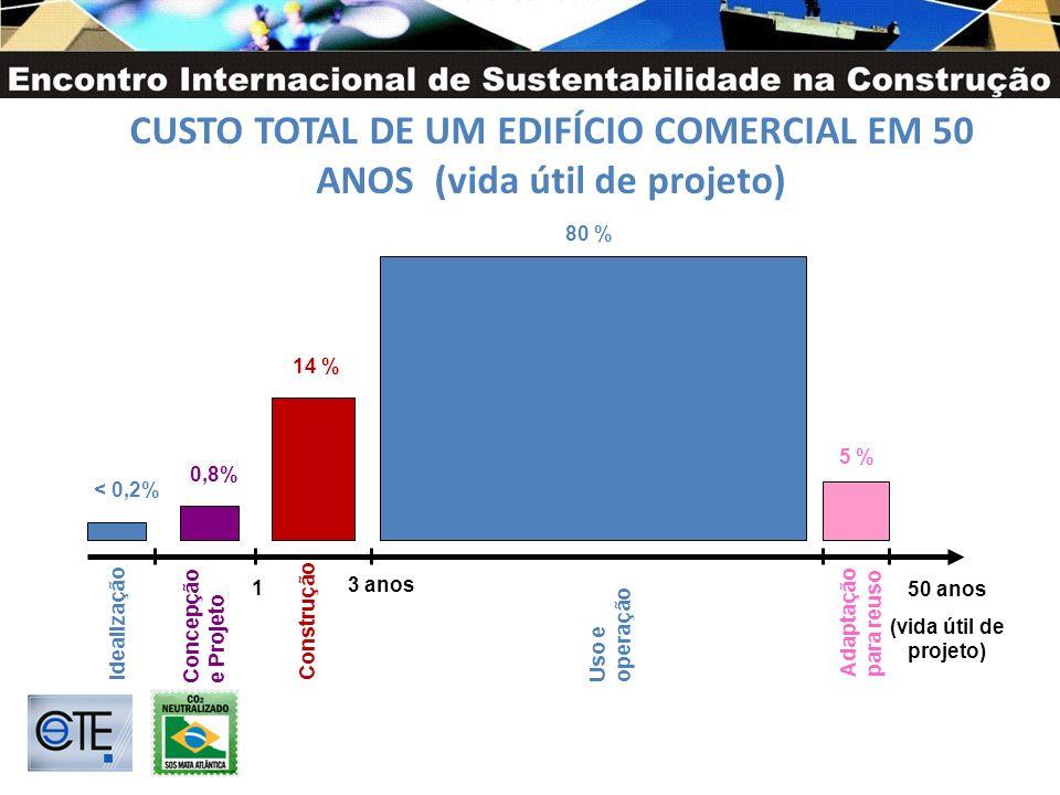 CUSTO TOTAL DE UM EDIFÍCIO COMERCIAL EM 50 ANOS (vida útil de projeto) Idealização Concepção e Projeto < 0,2% 0,8% 3 anos 50 anos (vida útil de projeto) 1 14 % 80 % 5 % Construção Uso e operação Adaptação para reuso