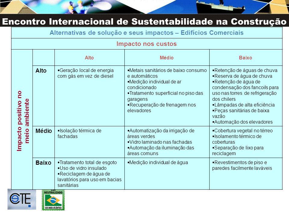 Alternativas de solução e seus impactos – Edifícios Comerciais Impacto nos custos AltoMédioBaixo Alto Geração local de energia com gás em vez de diese