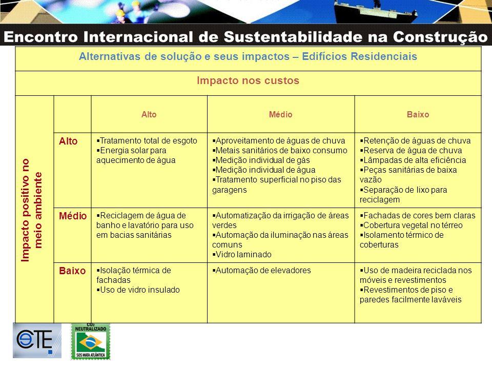 Alternativas de solução e seus impactos – Edifícios Residenciais Impacto nos custos AltoMédioBaixo Alto Tratamento total de esgoto Energia solar para