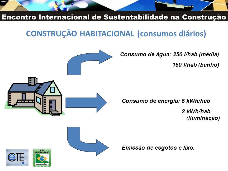 CONSTRUÇÃO HABITACIONAL (consumos diários) Consumo de água: 250 l/hab (média) 150 l/hab (banho) Consumo de energia: 5 kWh/hab 2 kWh/hab (iluminação) Emissão de esgotos e lixo.