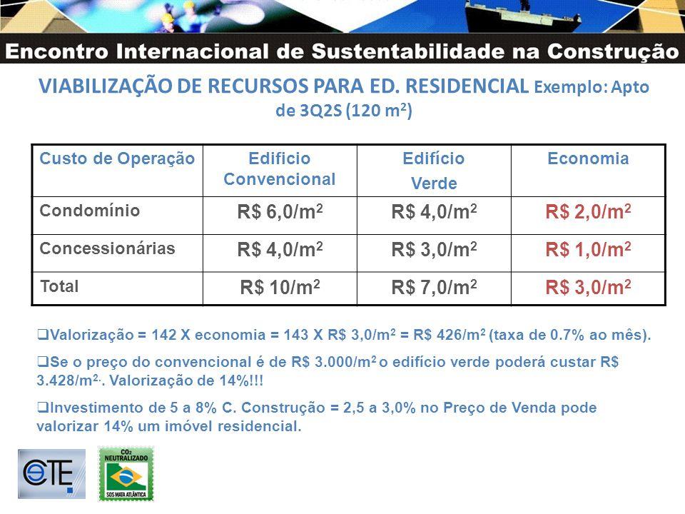 VIABILIZAÇÃO DE RECURSOS PARA ED. RESIDENCIAL Exemplo: Apto de 3Q2S (120 m 2 ) Custo de OperaçãoEdificio Convencional Edifício Verde Economia Condomín