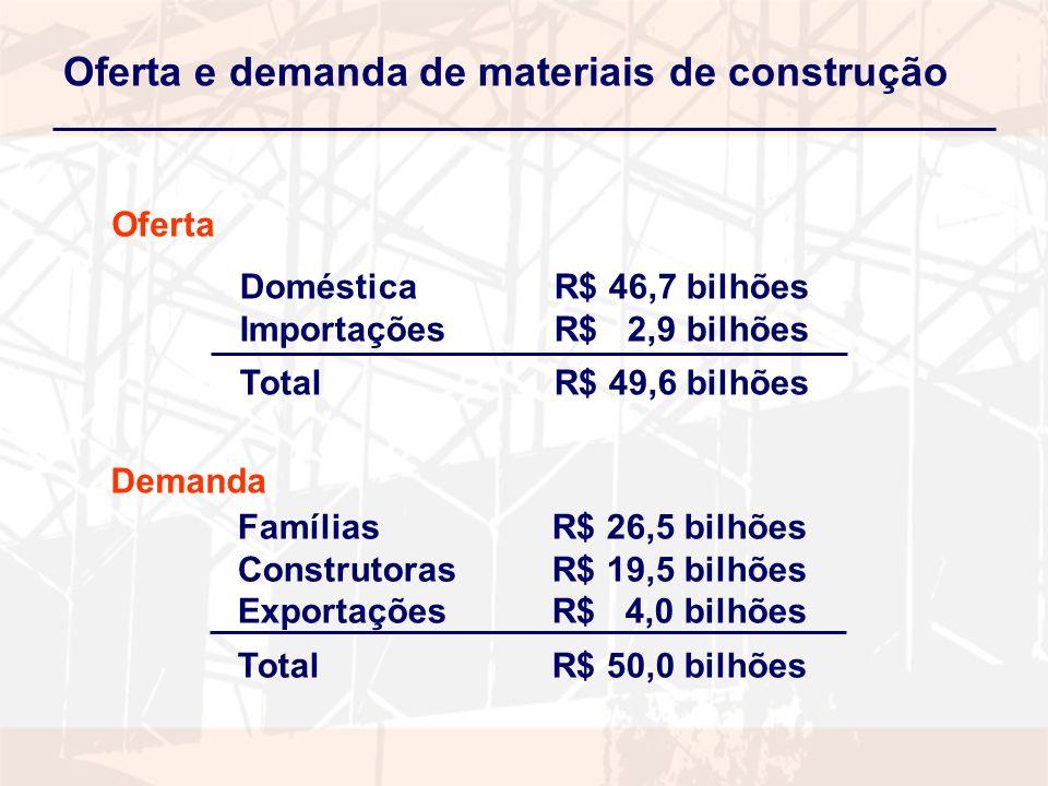 Oferta e demanda de materiais de construção Doméstica R$ 46,7 bilhões Importações R$ 2,9 bilhões TotalR$ 49,6 bilhões Famílias R$ 26,5 bilhões Construtoras R$ 19,5 bilhões Exportações R$ 4,0 bilhões TotalR$ 50,0 bilhões Oferta Demanda