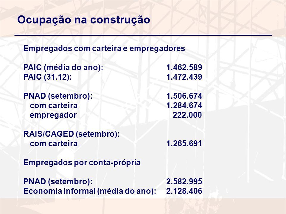 Ocupação na construção Empregados com carteira e empregadores PAIC (média do ano):1.462.589 PAIC (31.12):1.472.439 PNAD (setembro):1.506.674 com carteira1.284.674 empregador 222.000 RAIS/CAGED (setembro): com carteira1.265.691 Empregados por conta-própria PNAD (setembro):2.582.995 Economia informal (média do ano):2.128.406