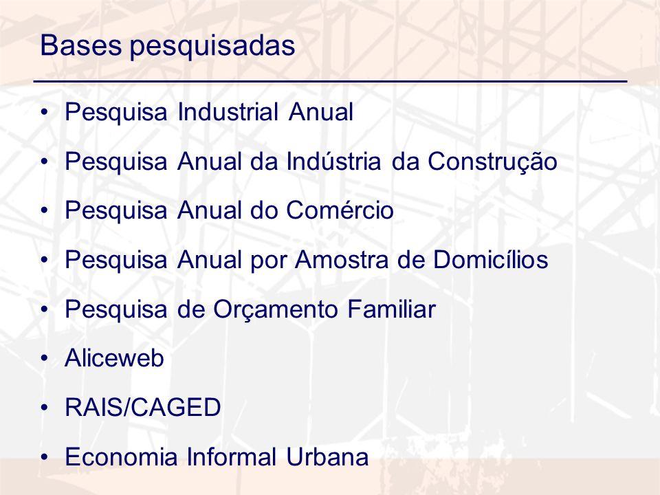 Bases pesquisadas Pesquisa Industrial Anual Pesquisa Anual da Indústria da Construção Pesquisa Anual do Comércio Pesquisa Anual por Amostra de Domicílios Pesquisa de Orçamento Familiar Aliceweb RAIS/CAGED Economia Informal Urbana