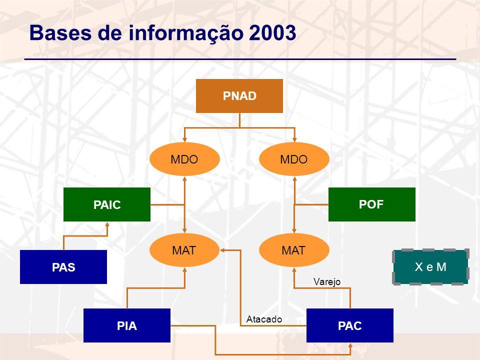 Bases de informação 2003 PAIC POF PNAD PIAPAC MDO MAT Varejo Atacado X e M PAS