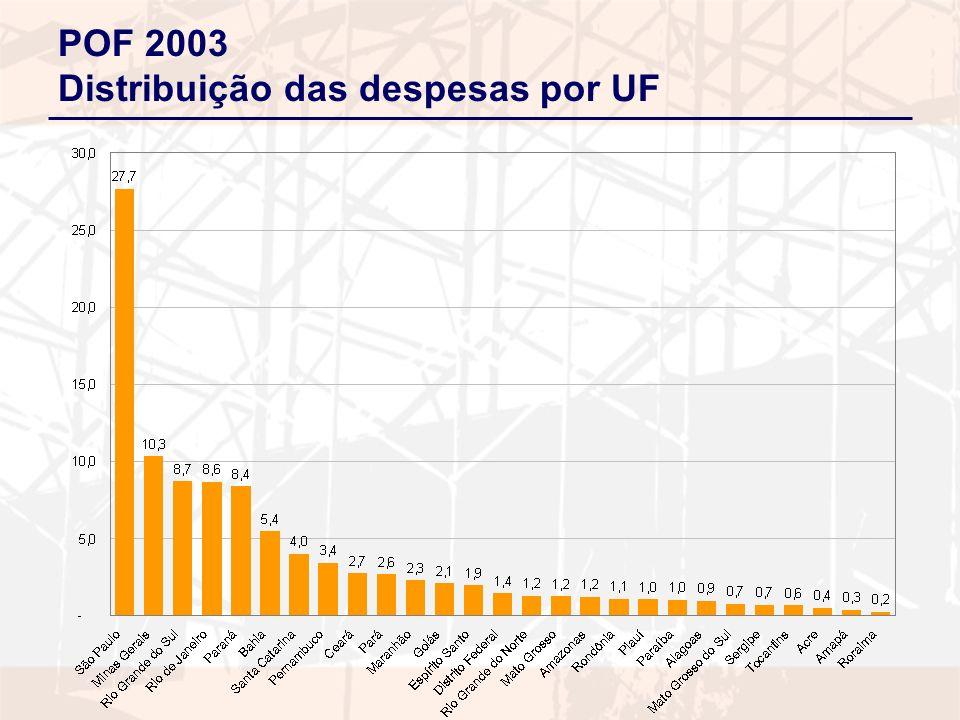 POF 2003 Distribuição das despesas por UF