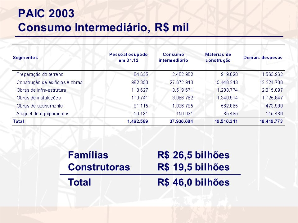 PAIC 2003 Consumo Intermediário, R$ mil Famílias R$ 26,5 bilhões Construtoras R$ 19,5 bilhões TotalR$ 46,0 bilhões