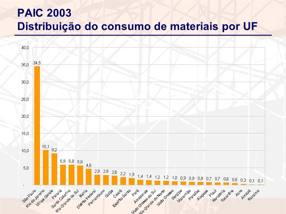PAIC 2003 Distribuição do consumo de materiais por UF