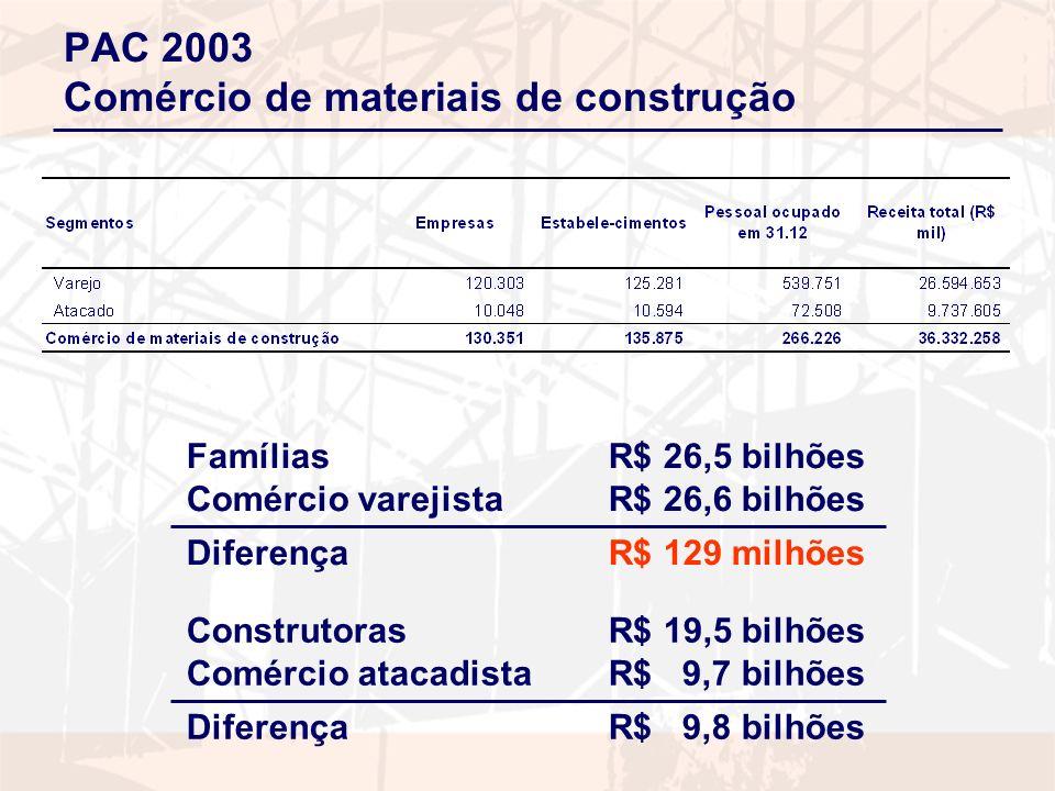 PIA 2003 Produção de materiais de construção