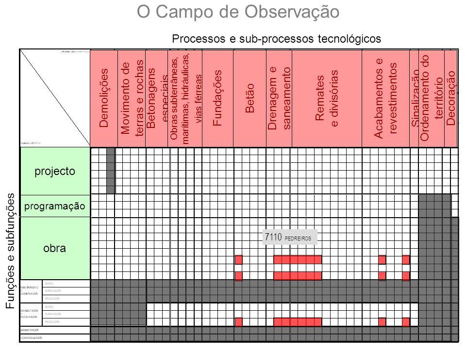 CNCP · EOCPROPOSTA DE QUALIFICAÇÕES (Jun 06)5 + 19 + 8 = 32 NÍVEL 1NÍVEL 2NÍVEL 3 ÁREA DE MAQUINARIA DE CONSTRUÇÃO DEMOLIÇÃO, DESMONTAGEM E RECICLAGEM DE CONSTRUÇÕES NIVELAMENTO E TRANSPORTE DE TERRAS MECANIZAÇÃO DE TERRENOS ELEVAÇÃO E MOVIMENTO DE CARGAS BETONAGEM PROFUNDA E MELHORIA DE SOLOS ÁREA DE PRODUÇÃO EXECUÇÃO DE ESTRUTURA E ENVOLVENTE EM EDIFICAÇÃO EXECUÇÃO DE ACABAMENTOS E INSTALAÇÕES EM EDIFICAÇÃO EXECUÇÃO DE MOVIMENTOS DE TERRAS E DE SERVIÇOS EM OBRA CIVIL EXECUÇÃO DE ESTRUTURAS E TERRENOS EM OBRA CIVIL LEVANTAMENTOS E TRAÇAGENS ÁREA DE BETÃO OPERAÇÕES COM BETÃO ÁREA DE BETÃO COFRAGENS ARMADURAS PASSIVAS PARA BETÃO ÁREA DE ALVENARIA E ACABAMENTOS OPERAÇÕES AUXILIARES DE ALVENARIAS E COBERTURAS OPERAÇÕES AUXILIARES DE URBANIZAÇÃO E ACABAMENTOS RÍGIDOS OPERAÇÕES AUXILIARES DE REVESTIMENTOS CONTÍNUOS EM CONSTRUÇÃO ÁREA DE ALVENARIA FABRICO DE ALVENARIA REVESTIMENTOS CONTÍNUOS CONGLOMERADOS COBERTURAS PLANAS E IMPERMEABILIZAÇÕES COBERTURAS INCLINADAS PAVIMENTOS E INFRAESTRUTURAS DE URBANIZAÇÃO ÁREA DE ACABAMENTOS REVESTIMENTOS COM PEÇAS RÍGIDAS EM CONSTRUÇÃO PINTURA INDUSTRIAL EM CONSTRUÇÃO PINTURA DECORATIVA EM CONSTRUÇÃO ÁREA DE SEGURANÇA E MEIO AMBIENTE MEIOS AUXILIARES E DE PROTECÇÃO COLECTIVA EM CONSTRUÇÃO ÁREA DE PLANIFICAÇÃO CONTROLO DE PROJECTOS E OBRAS DE CONSTRUÇÃO OPERAÇÕES AUXILIARES DE PRÉ- FABRICADOS LIGEIROS E PLACAS DE GESSO AREA DE COLOCAÇÃO E MONTAGEM MONTAGEM DE PLACAS DE GESSO LAMINADO MONTAGEM DE PRÉ-FABRICADOS LIGEIROS EM CONSTRUÇÃO MONTAGEM DE FACHADAS E ELEMENTOS PRÉ-FABRICADOS PESADOS ÁREA DE PROJECTO REPRESENTAÇÃO DE PROJECTOS DE EDIFICAÇÃO REPRESENTAÇÃO DE PROJECTOS DE OBRA CIVIL