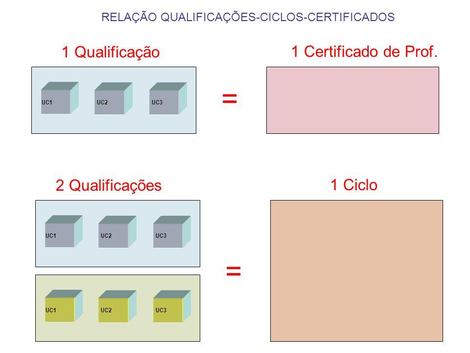 MODULARIDADE UC1 UC2UC3 2 Qualificações, 1 UC em comum UC1 UC2UC3
