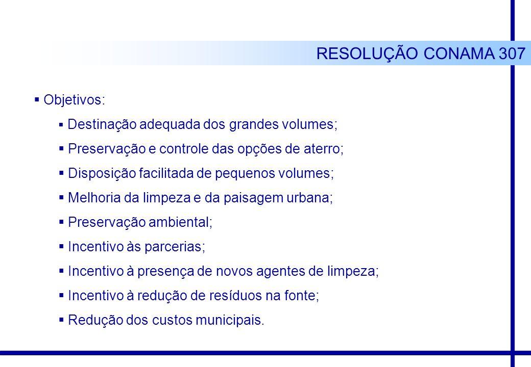 Objetivos: Destinação adequada dos grandes volumes; Preservação e controle das opções de aterro; Disposição facilitada de pequenos volumes; Melhoria d
