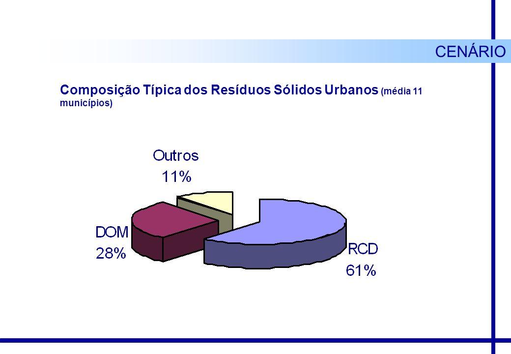 Composição Típica dos Resíduos Sólidos Urbanos (média 11 municípios) CENÁRIO