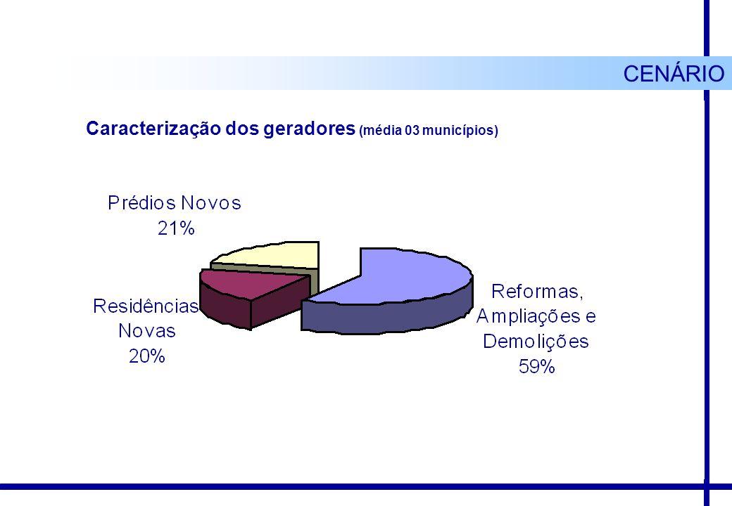 Caracterização dos geradores (média 03 municípios) CENÁRIO
