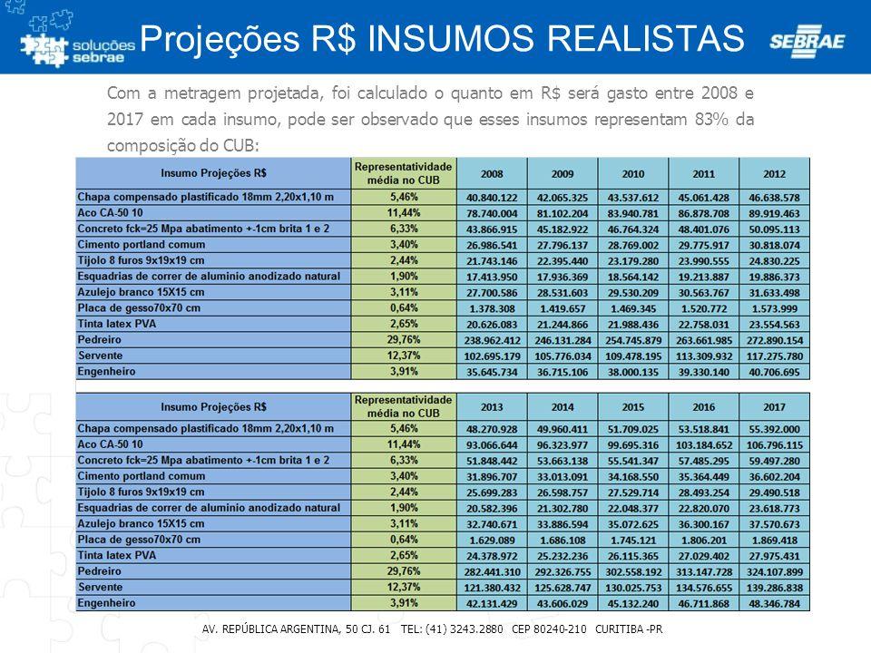 Projeções R$ INSUMOS REALISTAS AV. REPÚBLICA ARGENTINA, 50 CJ. 61 TEL: (41) 3243.2880 CEP 80240-210 CURITIBA -PR Com a metragem projetada, foi calcula