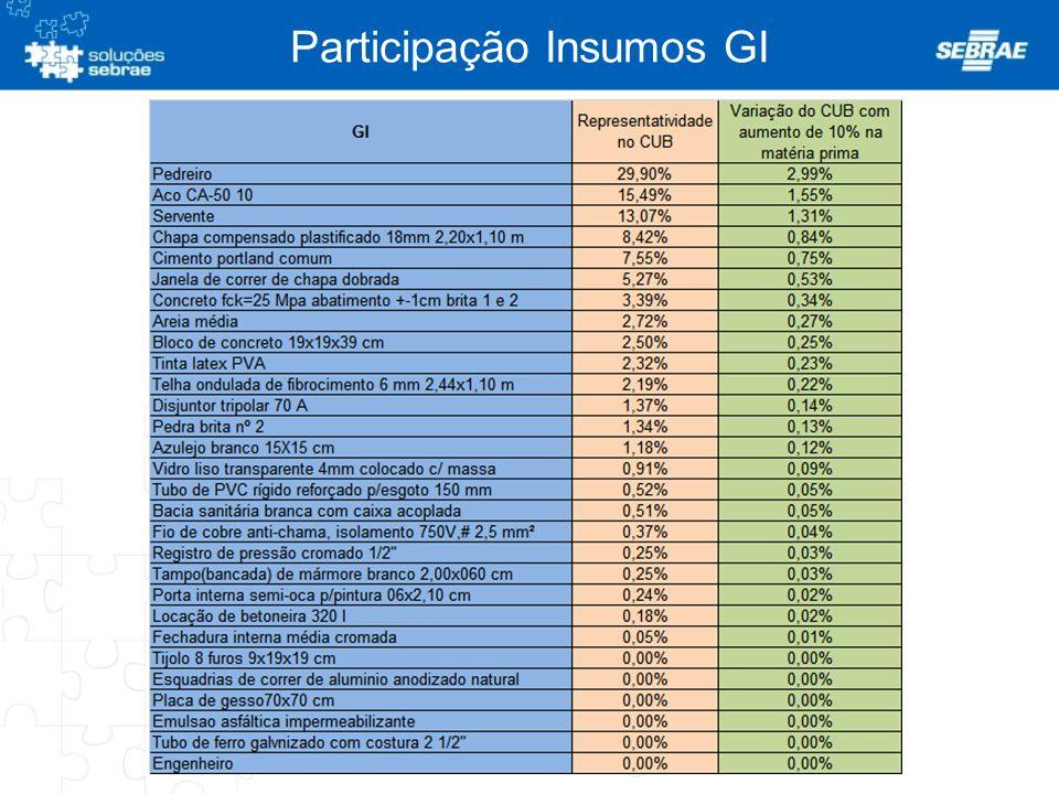 Participação Insumos GI