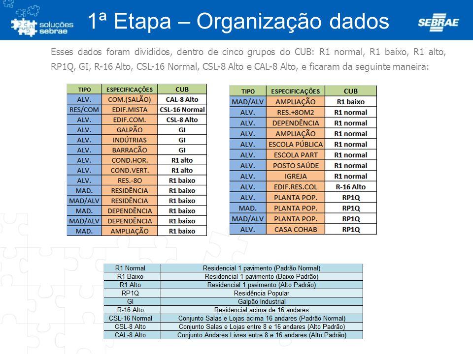 1ª Etapa – Organização dados AV. REPÚBLICA ARGENTINA, 50 CJ. 61 TEL: (41) 3243.2880 CEP 80240-210 CURITIBA -PR Esses dados foram divididos, dentro de
