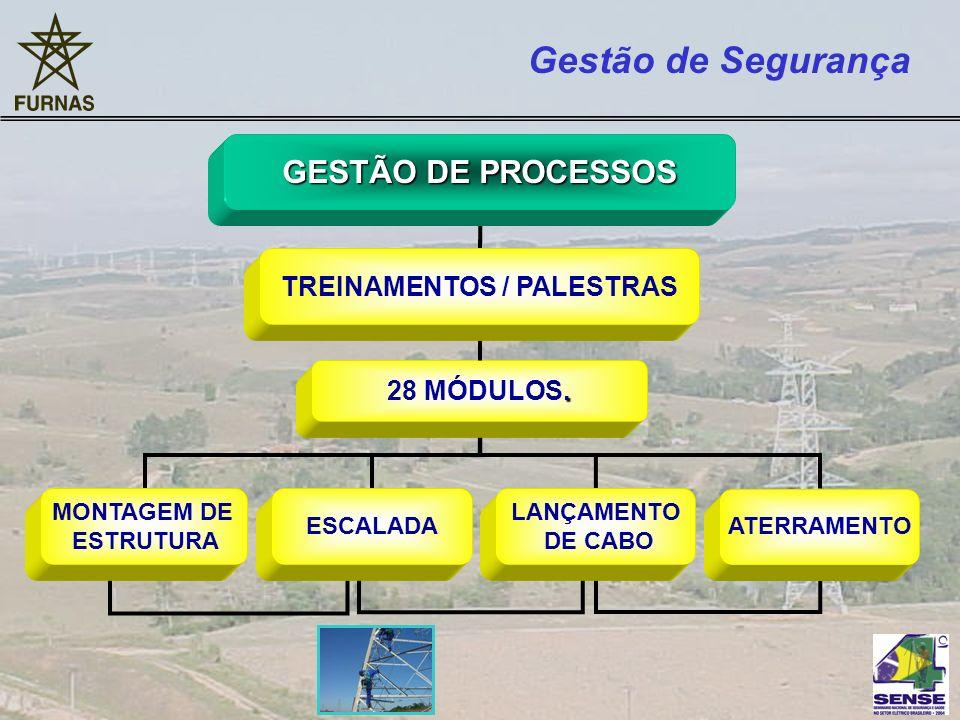 GESTÃO DE PROCESSOS MONTAGEM DE ESTRUTURA Gestão de Segurança ATERRAMENTO. 28 MÓDULOS. ESCALADA LANÇAMENTO DE CABO TREINAMENTOS / PALESTRAS