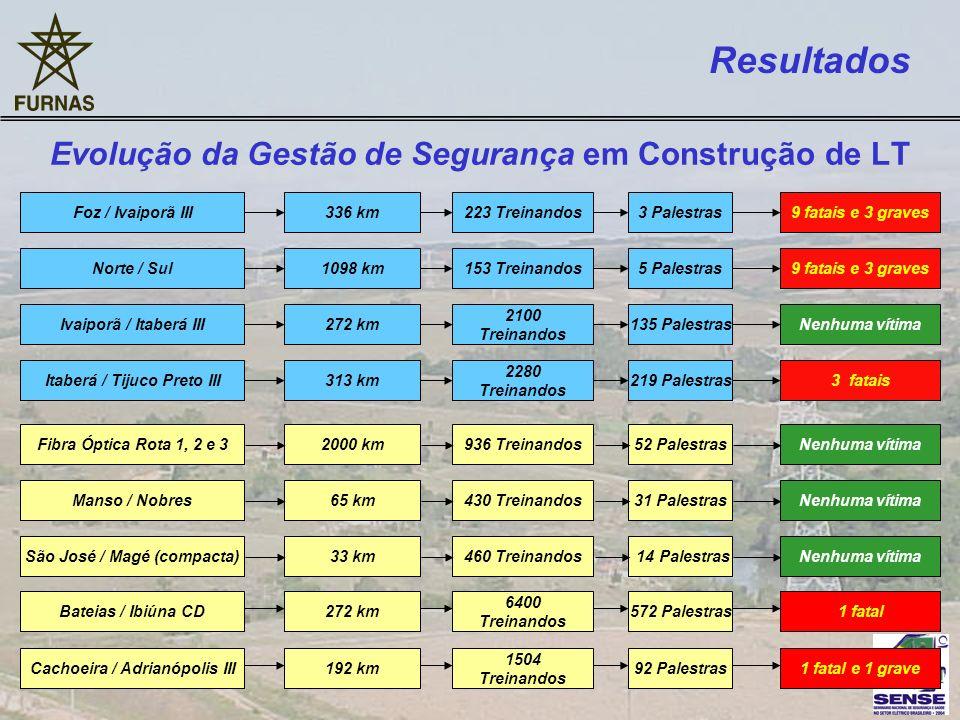 Resultados Evolução da Gestão de Segurança em Construção de LT Foz / Ivaiporã III336 km223 Treinandos3 Palestras9 fatais e 3 gravesIvaiporã / Itaberá