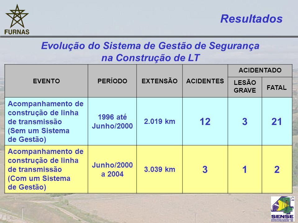 EVENTOPERÍODOEXTENSÃOACIDENTES ACIDENTADO LESÃO GRAVE FATAL Acompanhamento de construção de linha de transmissão (Sem um Sistema de Gestão) 1996 até J