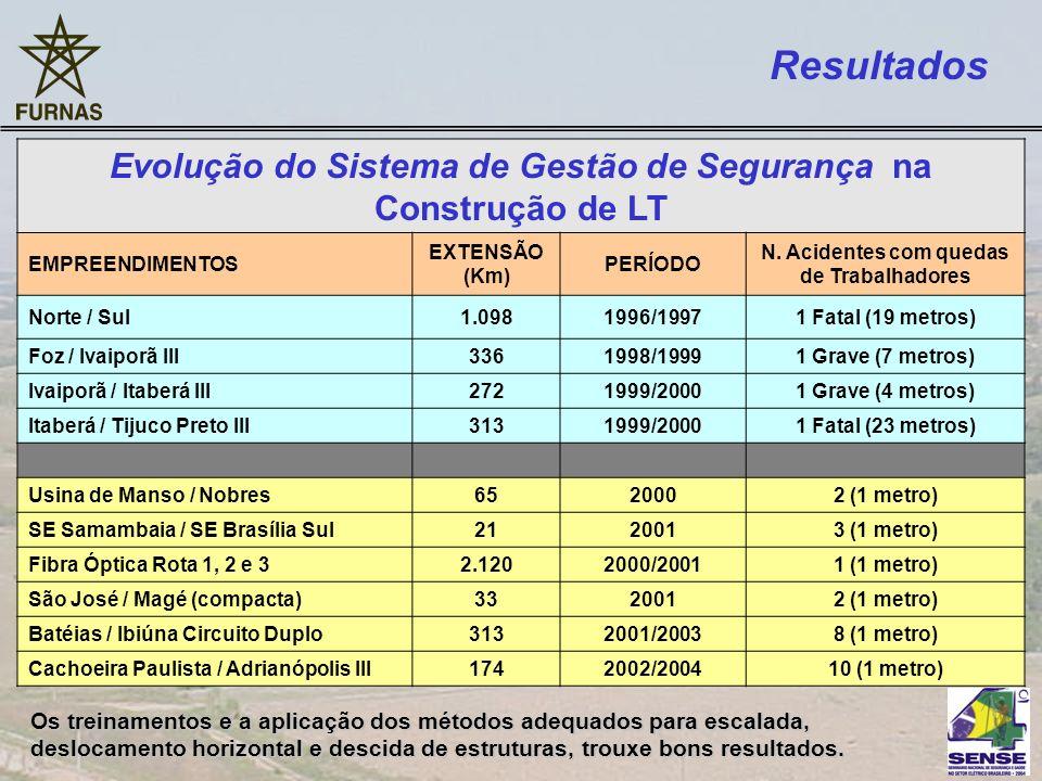 EMPREENDIMENTOS EXTENSÃO (Km) PERÍODO N. Acidentes com quedas de Trabalhadores Norte / Sul1.0981996/19971 Fatal (19 metros) Foz / Ivaiporã III3361998/
