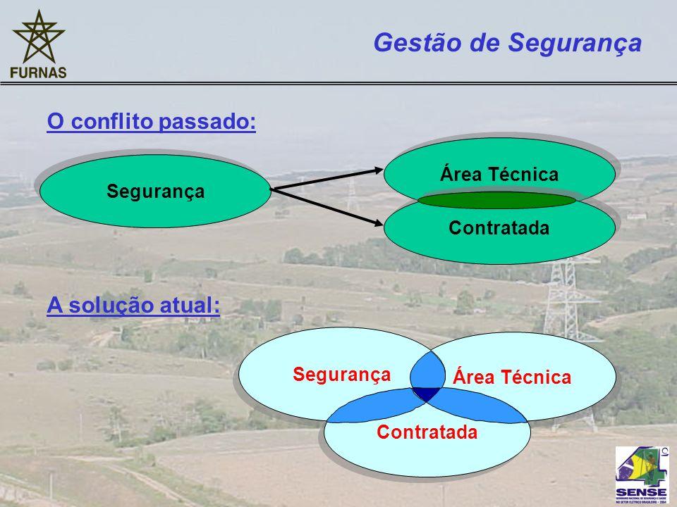 Gestão de Segurança O conflito passado: A solução atual: Área Técnica Segurança Contratada Segurança Área Técnica Contratada