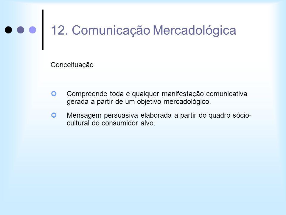 12. Comunicação Mercadológica Conceituação Compreende toda e qualquer manifestação comunicativa gerada a partir de um objetivo mercadológico. Mensagem