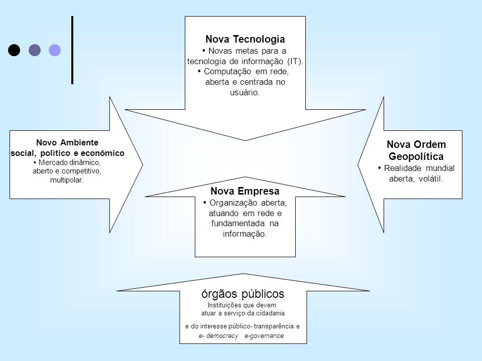 Nova Tecnologia Novas metas para a tecnologia de informação (IT). Computação em rede, aberta e centrada no usuário. Nova Empresa Organização aberta, a