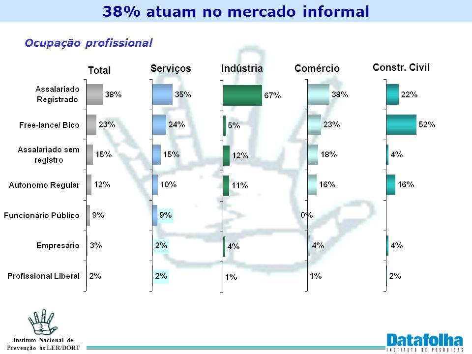 Instituto Nacional de Prevenção às LER/DORT Total ServiçosIndústriaComércio Constr. Civil Ocupação profissional 38% atuam no mercado informal