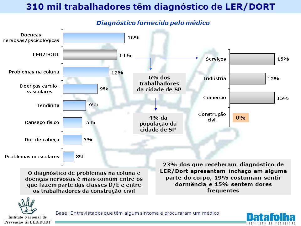 Instituto Nacional de Prevenção às LER/DORT 310 mil trabalhadores têm diagnóstico de LER/DORT Base: Entrevistados que têm algum sintoma e procuraram u