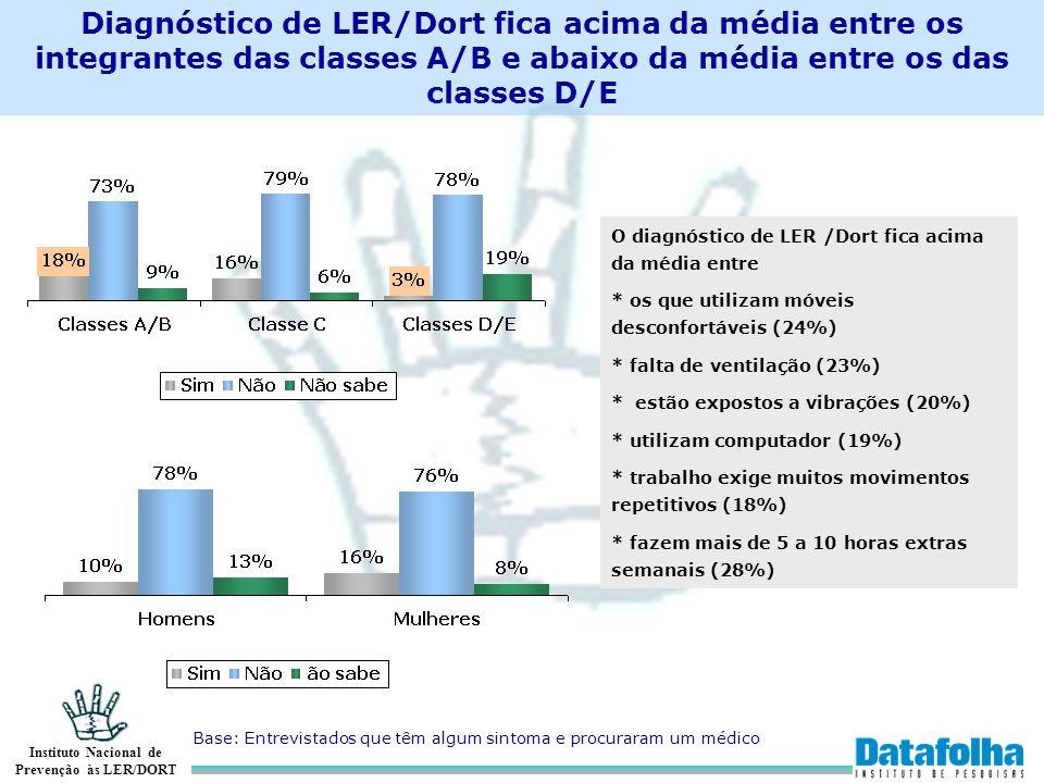 Instituto Nacional de Prevenção às LER/DORT Diagnóstico de LER/Dort fica acima da média entre os integrantes das classes A/B e abaixo da média entre o