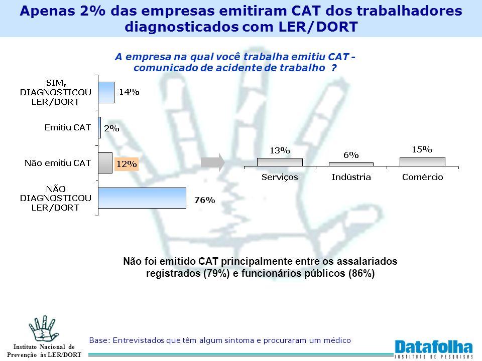 Instituto Nacional de Prevenção às LER/DORT Apenas 2% das empresas emitiram CAT dos trabalhadores diagnosticados com LER/DORT Base: Entrevistados que